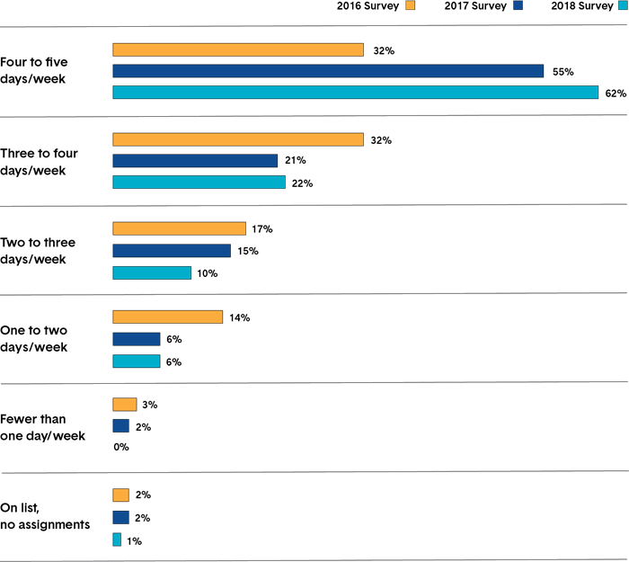 A series of bar charts showing the employment frequency of Ontario-resident first-year daily occasional teachers. Long description follows.