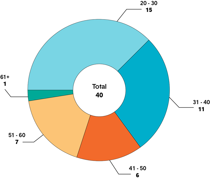 A pie chart showing the age of X members of the College. Long description follows.